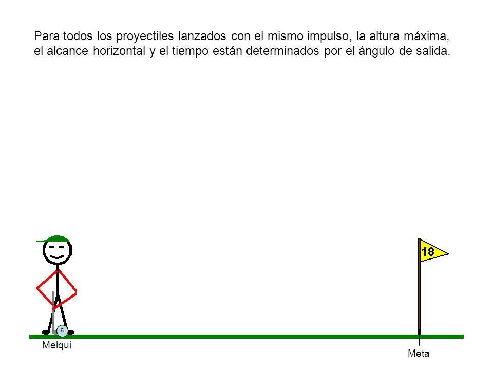 Melqui 1 Para todos los proyectiles lanzados con el mismo impulso, la altura máxima, el alcance horizontal y el tiempo están determinados por el ángul