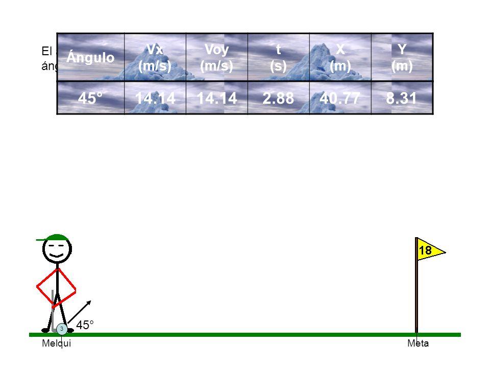 Meta El alcance máximo se logra con el ángulo de 45°, Con el incremento del ángulo, aumenta la altura máxima y el tiempo. Ángulo Vx (m/s) Voy (m/s) t