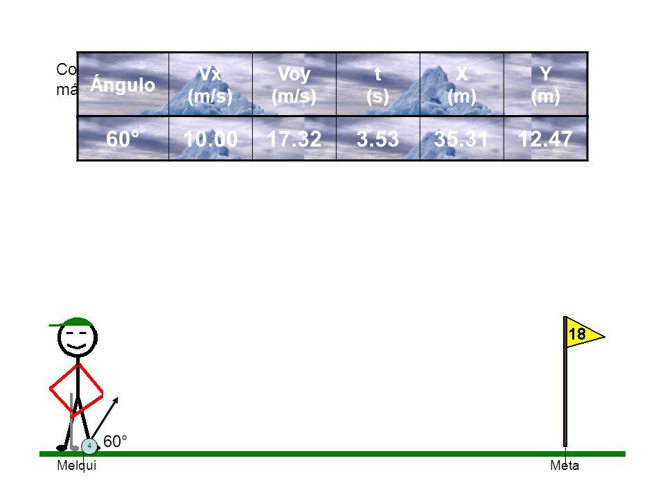 Meta Con ángulos mayores que 45° el alcance disminuye, pero la altura máxima y el tiempo siguen aumentando. 4 60° Ángulo Vx (m/s) Voy (m/s) t (s) X (m