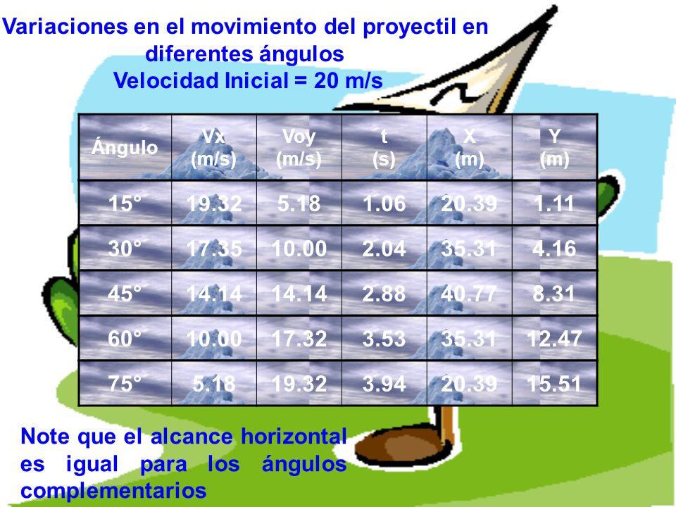15°19.325.181.0620.391.11 Ángulo Vx (m/s) Voy (m/s) t (s) X (m) Y (m) 30°17.3510.002.0435.314.16 60°10.0017.323.5335.3112.47 75°5.1819.323.9420.3915.5
