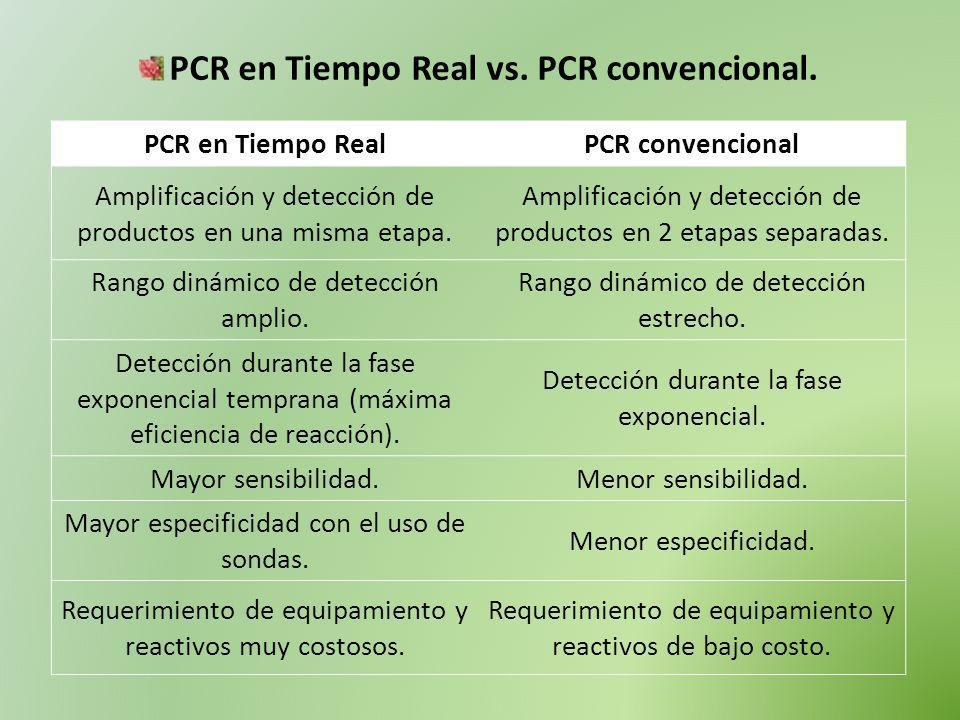 PCR en Tiempo Real vs. PCR convencional. PCR en Tiempo RealPCR convencional Amplificación y detección de productos en una misma etapa. Amplificación y