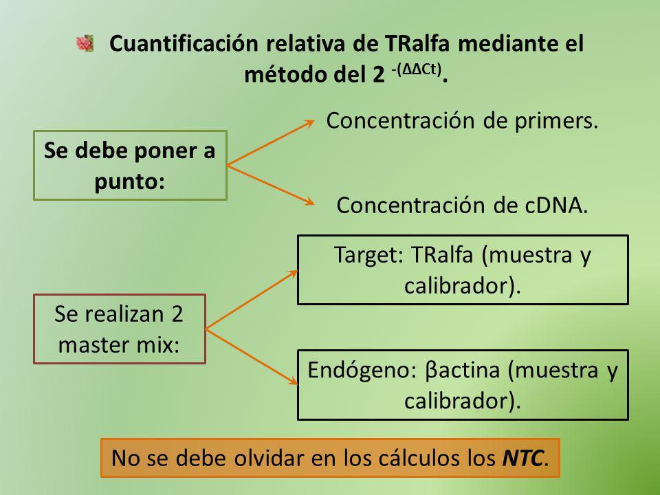 Cuantificación relativa de TRalfa mediante el método del 2 -(ΔΔCt). Se debe poner a punto: Concentración de primers. Concentración de cDNA. Se realiza