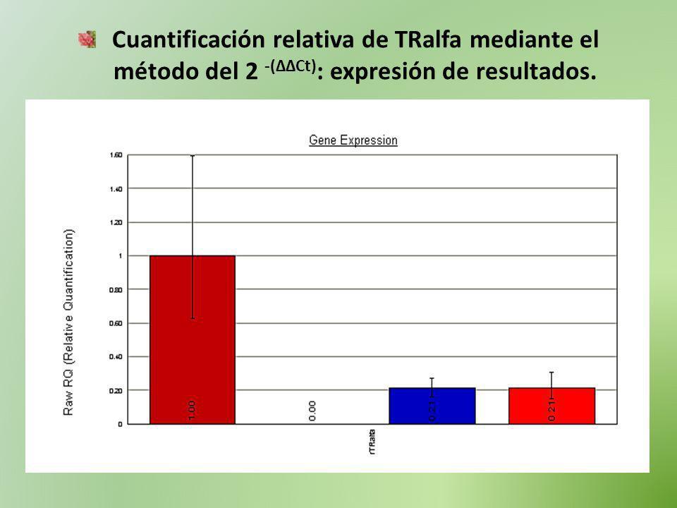 Cuantificación relativa de TRalfa mediante el método del 2 -(ΔΔCt) : expresión de resultados.