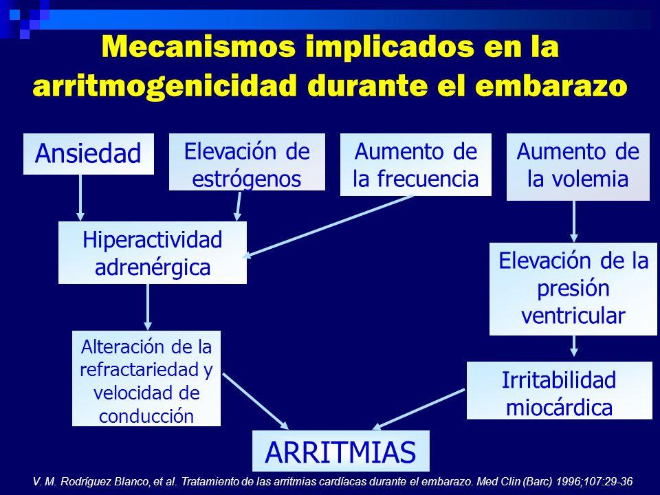 Ansiedad Elevación de estrógenos Aumento de la frecuencia Aumento de la volemia Hiperactividad adrenérgica Elevación de la presión ventricular Alterac
