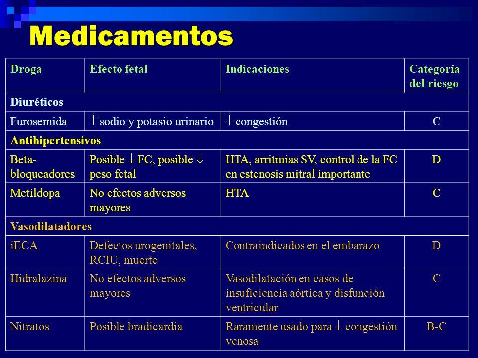 Medicamentos DrogaEfecto fetalIndicacionesCategoría del riesgo Diuréticos Furosemida sodio y potasio urinario congestión C Antihipertensivos Beta- blo