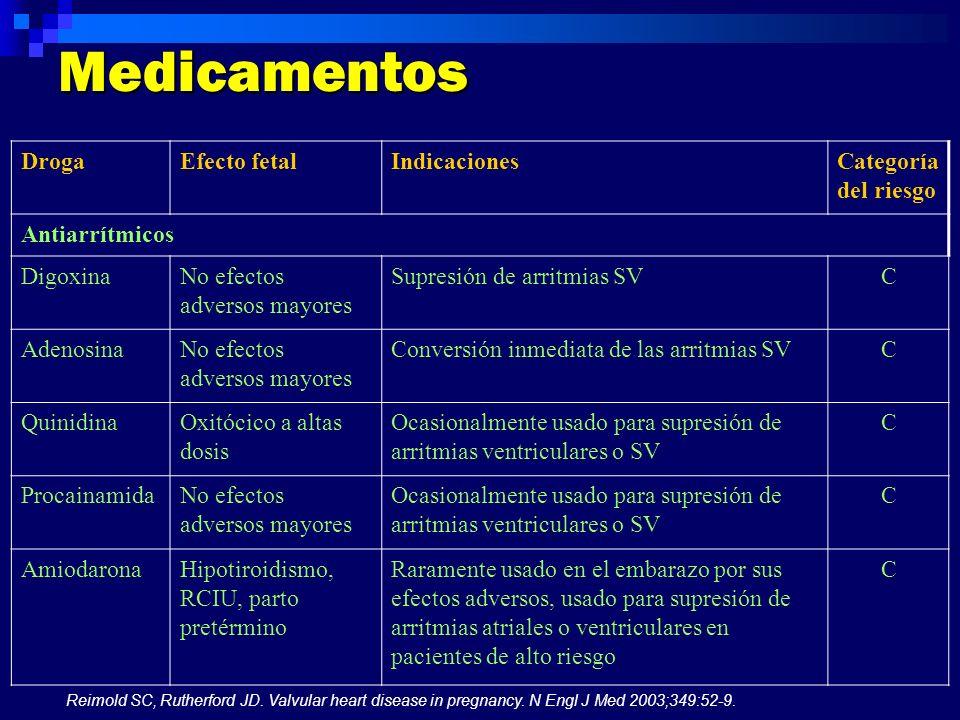 Medicamentos DrogaEfecto fetalIndicacionesCategoría del riesgo Antiarrítmicos DigoxinaNo efectos adversos mayores Supresión de arritmias SVC Adenosina