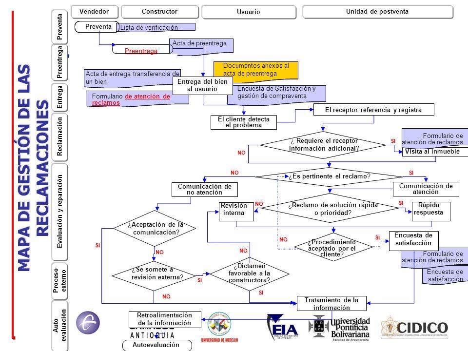 MAPA DE GESTIÓN DE LAS RECLAMACIONES Acta de entrega transferencia de un bien El cliente detecta el problema El receptor referencia y registra Visita