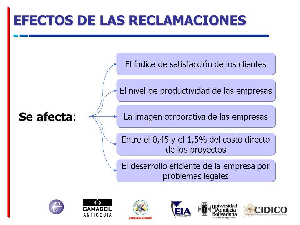 EFECTOS DE LAS RECLAMACIONES Se afecta: El índice de satisfacción de los clientes El nivel de productividad de las empresas La imagen corporativa de l