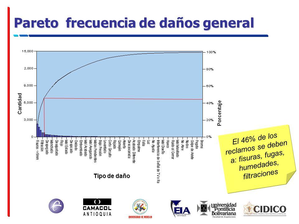 Pareto frecuencia de daños general Cantidad Porcentaje Tipo de daño El 46% de los reclamos se deben a: fisuras, fugas, humedades, filtraciones