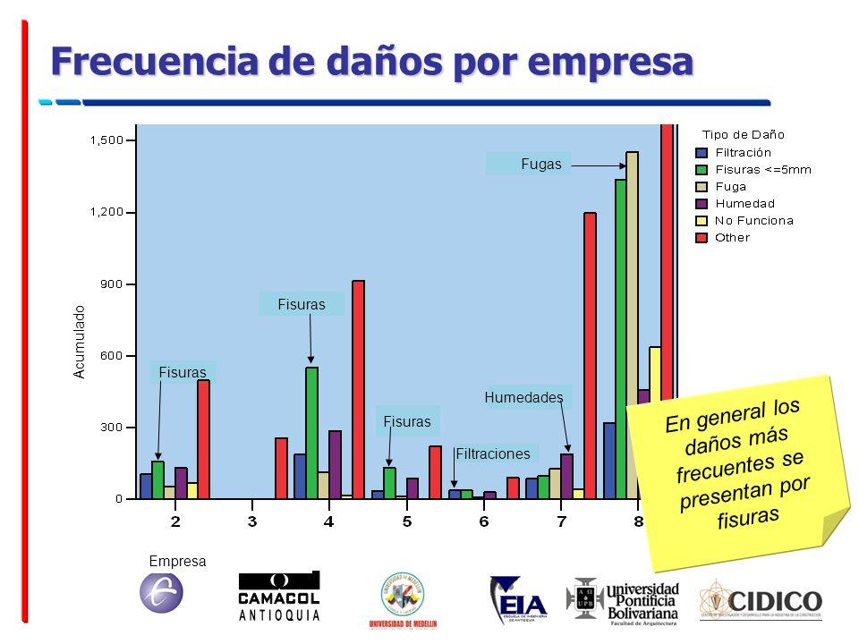 Empresa Frecuencia de daños por empresa Acumulado Fisuras Filtraciones Fugas Humedades En general los daños más frecuentes se presentan por fisuras