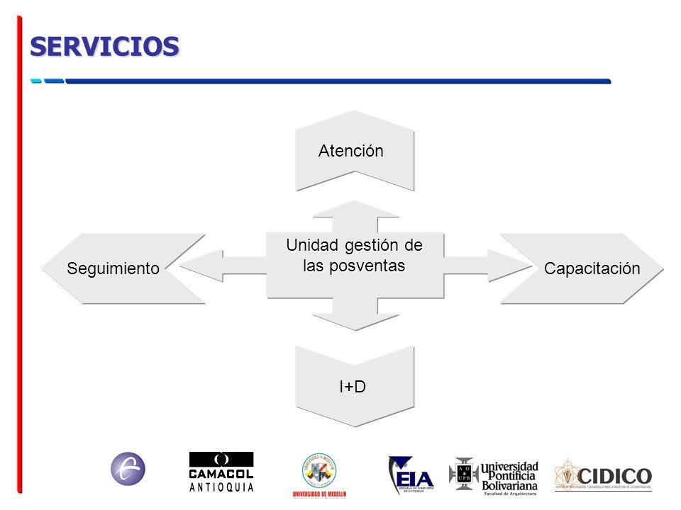 SERVICIOS Unidad gestión de las posventas Atención SeguimientoCapacitación I+D