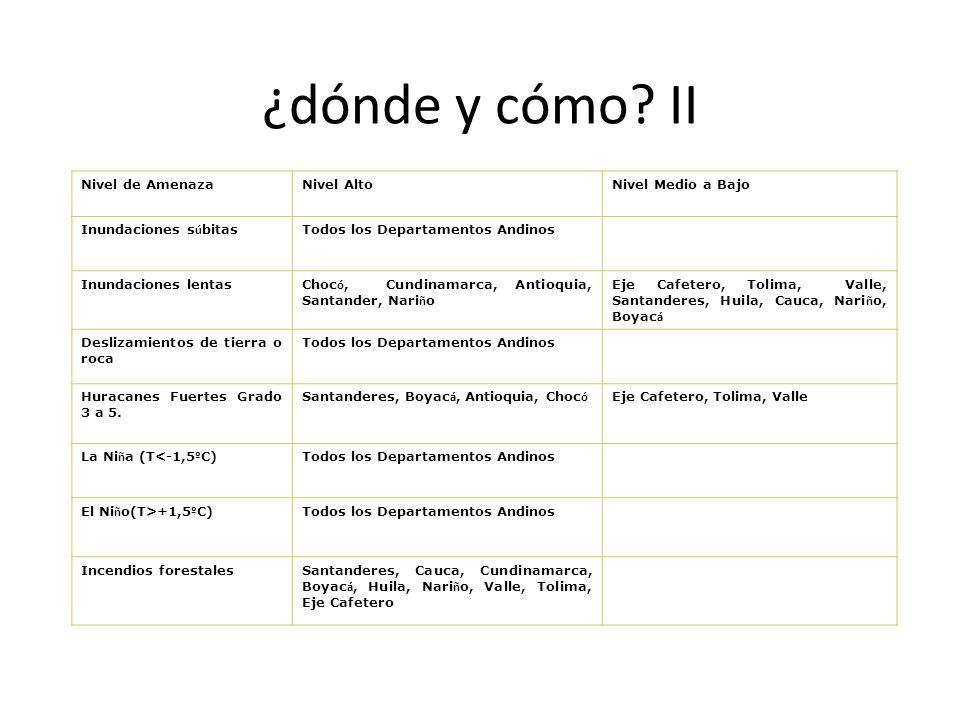 ¿dónde y cómo? II Nivel de AmenazaNivel AltoNivel Medio a Bajo Inundaciones s ú bitas Todos los Departamentos Andinos Inundaciones lentas Choc ó, Cund