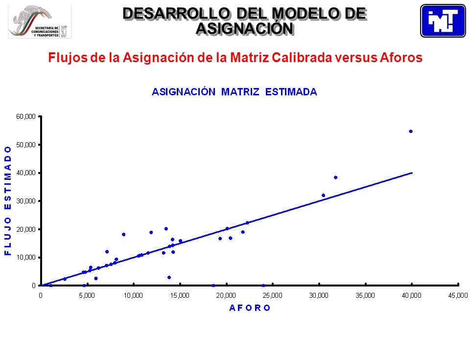 DESARROLLO DEL MODELO DE ASIGNACIÓN Flujos de la Asignación de la Matriz Calibrada versus Aforos