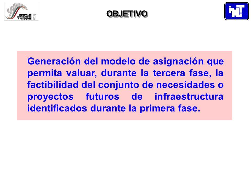 OBJETIVOOBJETIVO Generación del modelo de asignación que permita valuar, durante la tercera fase, la factibilidad del conjunto de necesidades o proyec