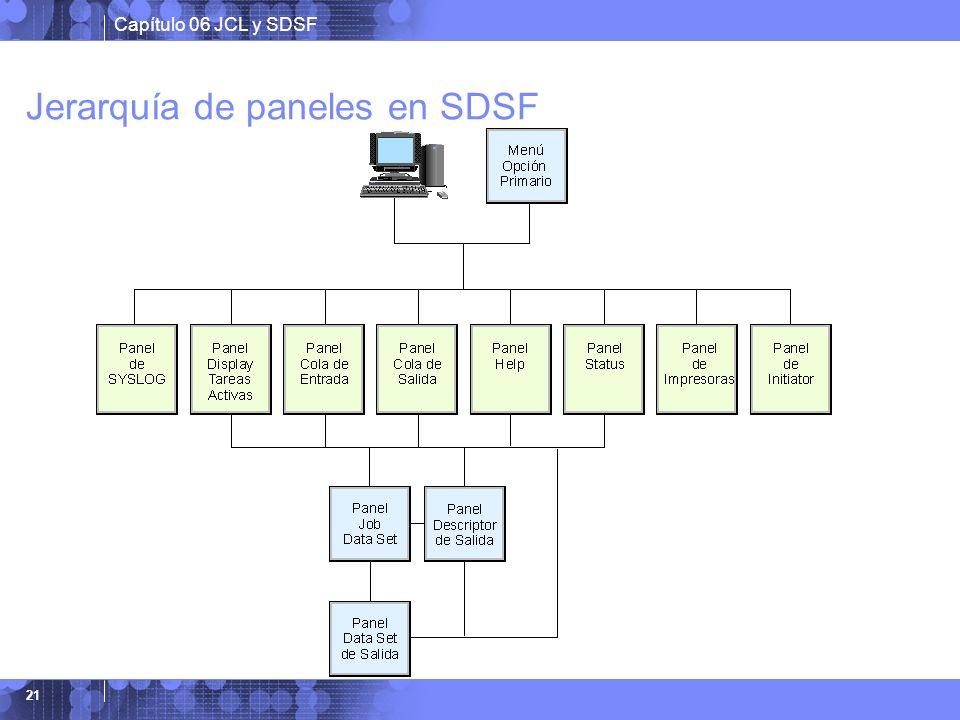 Capítulo 06 JCL y SDSF 21 Jerarquía de paneles en SDSF