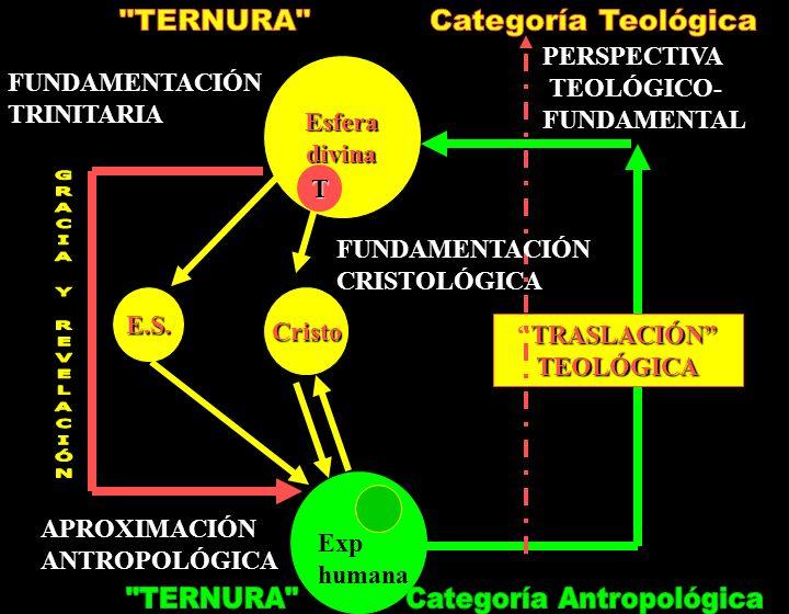 Esferadivina Exp humana APROXIMACIÓN ANTROPOLÓGICA FUNDAMENTACIÓN TRINITARIA PERSPECTIVA TEOLÓGICO- FUNDAMENTAL TRASLACIÓN TEOLÓGICATRASLACIÓN TEOLÓGI
