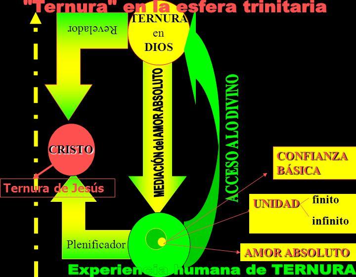 Plenificador TERNURA en DIOS UNIDAD finito infinito AMOR ABSOLUTO CRISTO Revelador Ternura de Jesús CONFIANZABÁSICA