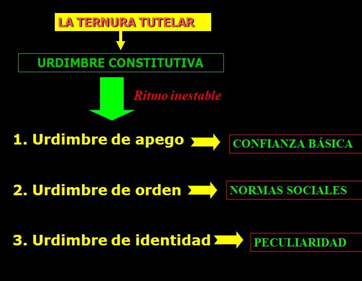 LA TERNURA TUTELAR URDIMBRE CONSTITUTIVA 1. Urdimbre de apego 2. Urdimbre de orden 3. Urdimbre de identidad NORMAS SOCIALES PECULIARIDAD CONFIANZA BÁS
