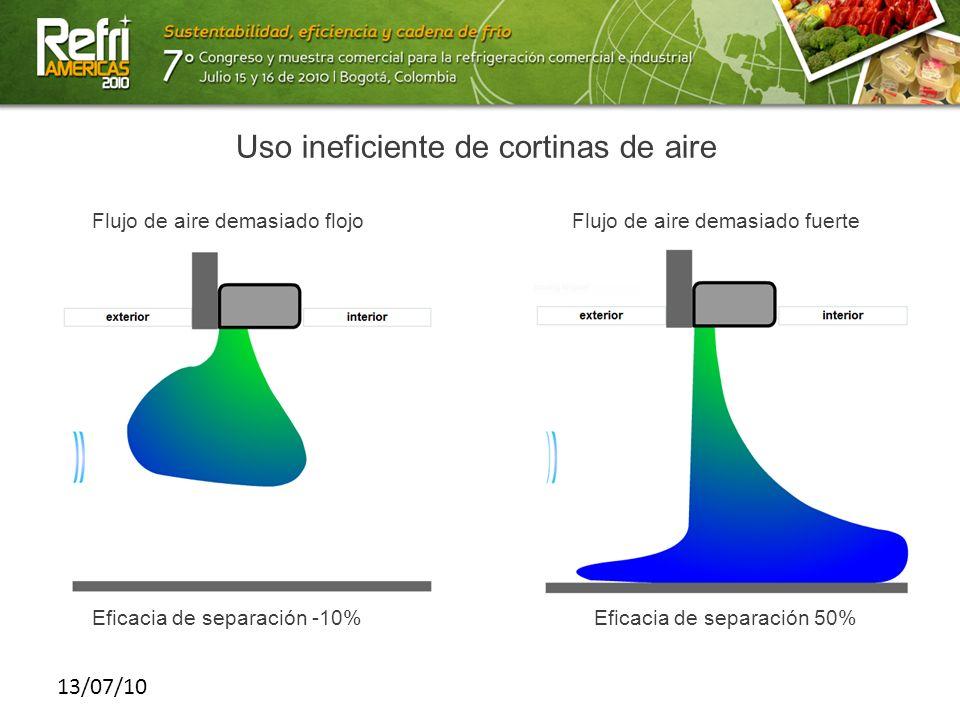13/07/10 Uso ineficiente de cortinas de aire Eficacia de separación -10% Flujo de aire demasiado flojoFlujo de aire demasiado fuerte Eficacia de separ