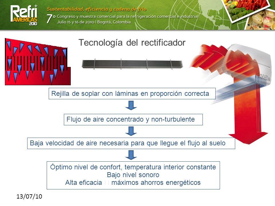 13/07/10 Tecnología del rectificador Rejilla de soplar con láminas en proporción correcta Flujo de aire concentrado y non-turbulente Baja velocidad de