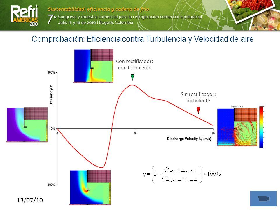 13/07/10 Comprobación: Eficiencia contra Turbulencia y Velocidad de aire Sin rectificador: turbulente Con rectificador: non turbulente