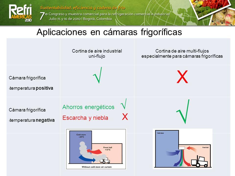 13/07/10 Aplicaciones en cámaras frigoríficas Cortina de aire industrial uni-flujo Cortina de aire multi-flujos especialmente para cámaras frigorífica