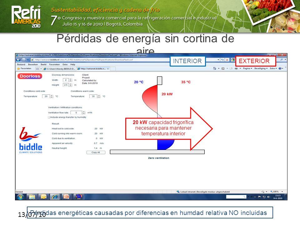 13/07/10 Pérdidas de energía sin cortina de aire 20 kW capacidad frigorífica necesaria para mantener temperatura interior INTERIOREXTERIOR Pérdidas en