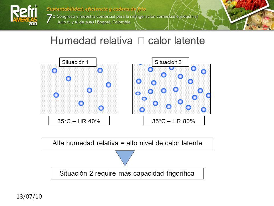 13/07/10 Humedad relativa calor latente 35°C – HR 40%35°C – HR 80% Alta humedad relativa = alto nivel de calor latente Situación 2 require más capacid