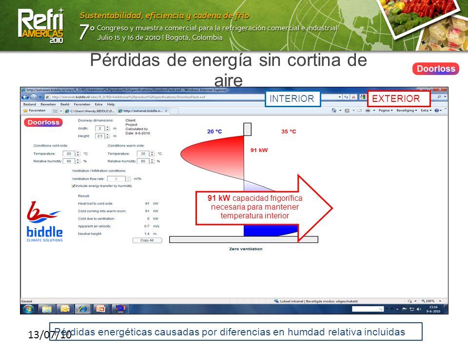 13/07/10 Pérdidas de energía sin cortina de aire 91 kW capacidad frigorífica necesaria para mantener temperatura interior INTERIOREXTERIOR Pérdidas en
