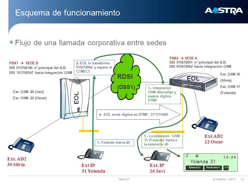 © Aastra – 2011 11 Neris I7 Esquema de funcionamiento Flujo de una llamada corporativa entre sedes RDSI (DSS1) Ext. GSM: 26 (Javi) Ext. GSM: 22 (Oscar
