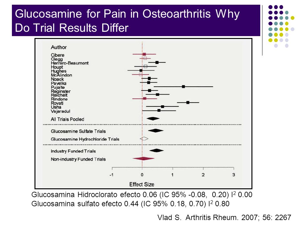 Glucosamine for Pain in Osteoarthritis Why Do Trial Results Differ Vlad S. Arthritis Rheum. 2007; 56: 2267 Glucosamina Hidroclorato efecto 0.06 (IC 95