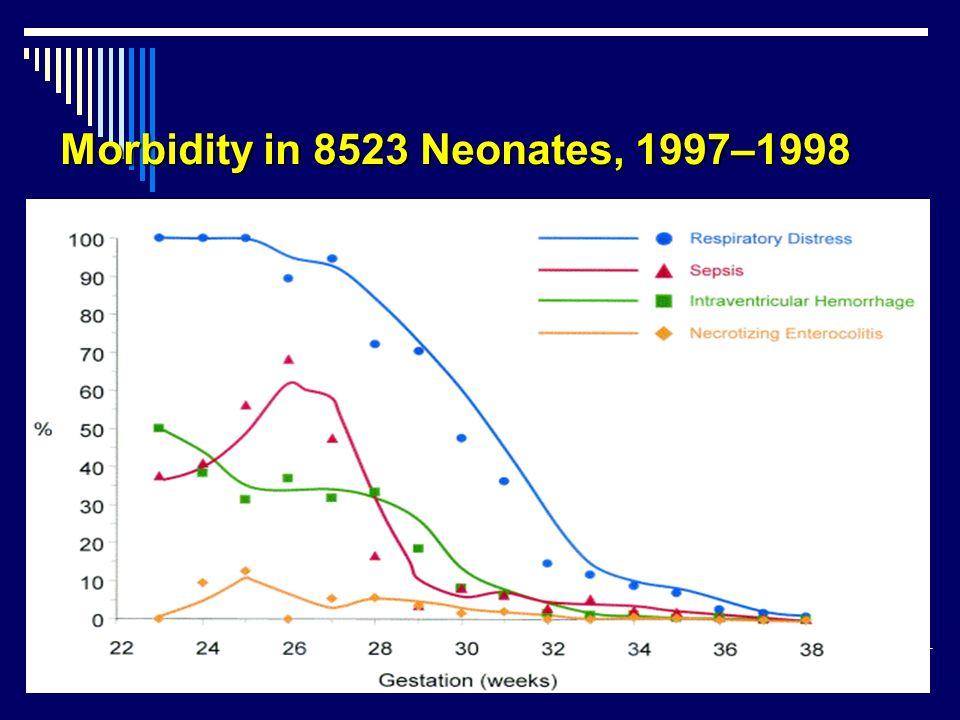 Morbidity in 8523 Neonates, 1997–1998 B. Sibai