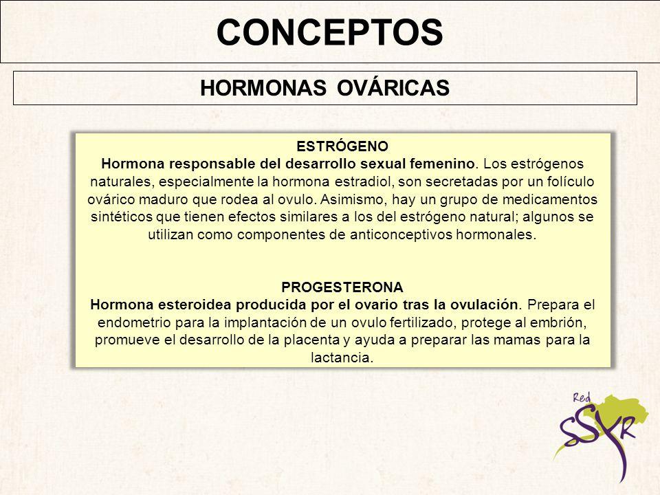 MÉTODOS ANTICONCEPTIVOS HORMONALES DIU ESTERILIZACIÓN VOLUNTARIA DE BARRERA BASADOS EN LA FERTILIDAD