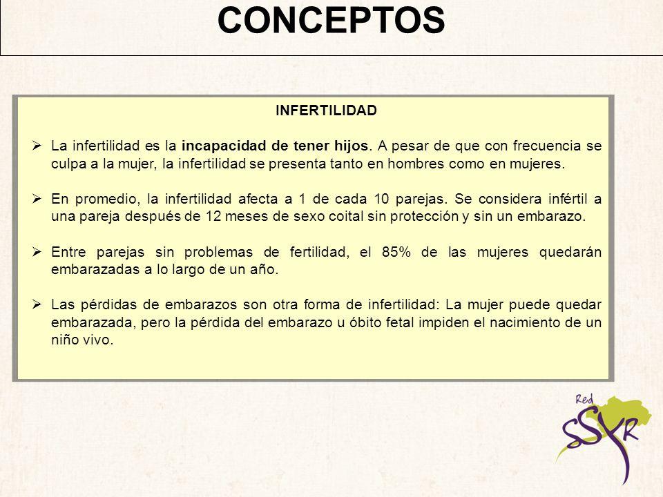 CONCEPTOS FACTORES QUE PUEDEN REDUCIR LA FERTILIDAD: Enfermedades infecciosas (infecciones de transmisión sexual [ITS], incluyendo VIH, otras infecciones del tracto reproductor; paperas después de la pubertad en el varón).