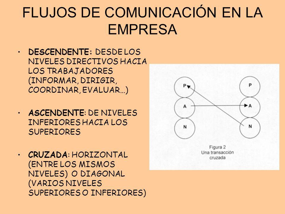 FLUJOS DE COMUNICACIÓN EN LA EMPRESA DESCENDENTE: DESDE LOS NIVELES DIRECTIVOS HACIA LOS TRABAJADORES (INFORMAR, DIRIGIR, COORDINAR, EVALUAR…) ASCENDE