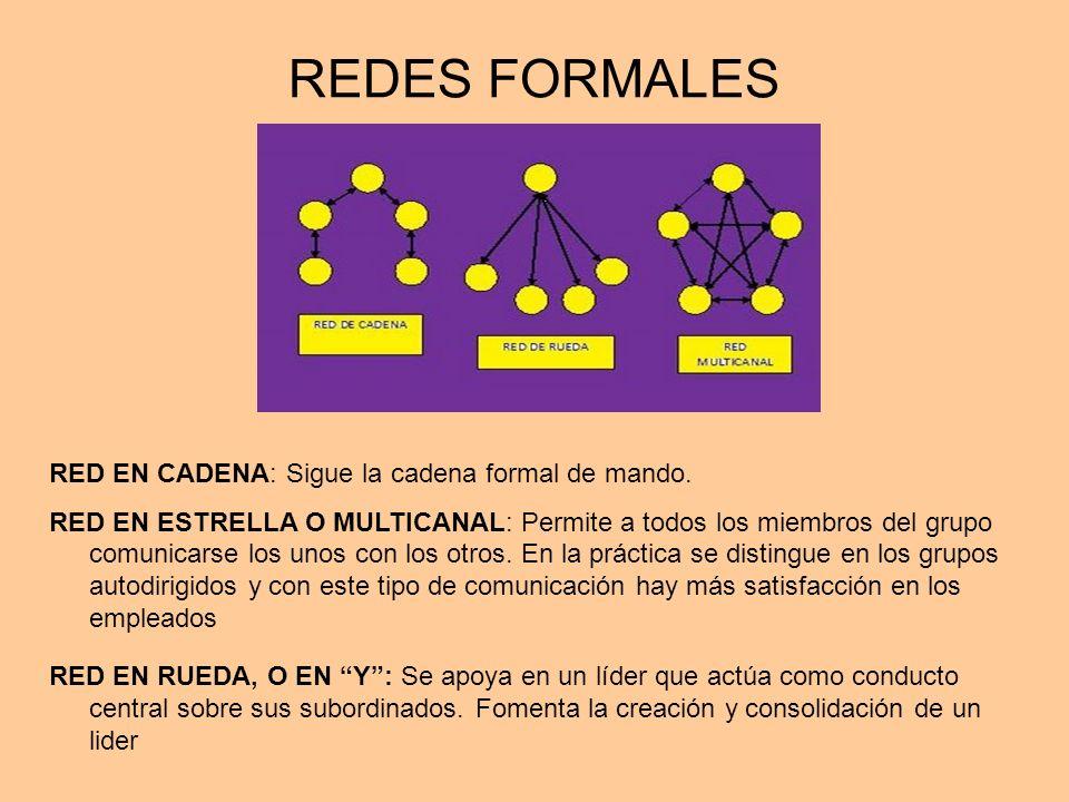 REDES FORMALES RED EN CADENA: Sigue la cadena formal de mando. RED EN ESTRELLA O MULTICANAL: Permite a todos los miembros del grupo comunicarse los un