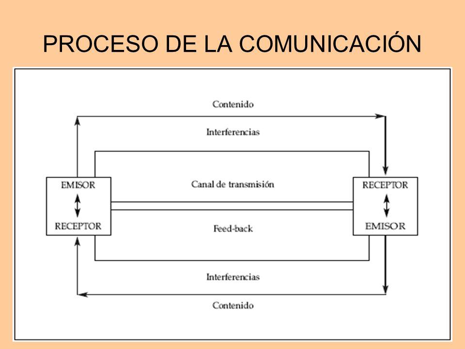 PROCESO DE COMUNICACIÓN ASPECTOS CLAVES EN EL PROCESO: EMISOR: EL QUE CODIFICA (TRANSFORMA UNA IDEA EN SIGNO COMPRENSIBLE) RECEPTOR: EL QUE DESCODIFICA CANAL: POR DONDE SE LANZA EL MENSAJE RETROALIMENTACIÓN O FEED-BACK: CUANDO SE RESPONDE AL MENSAJE INTERFERENCIAS: PROBLEMAS EN LA COMUNICACIÓN (BARRERAS DE LA COMUNICACIÓN)