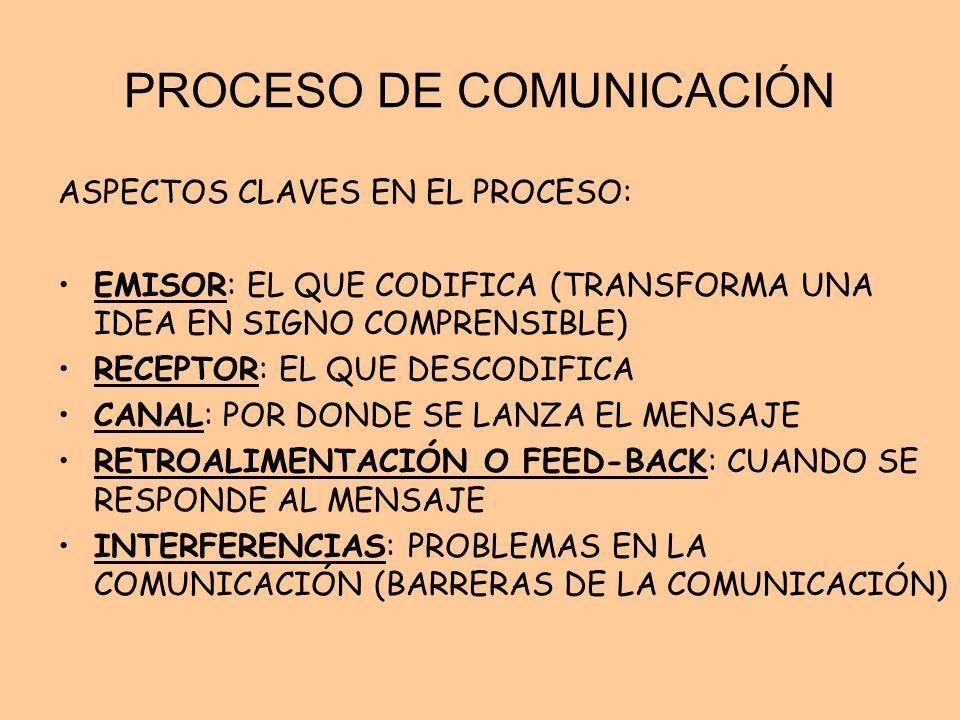 PROCESO DE COMUNICACIÓN ASPECTOS CLAVES EN EL PROCESO: EMISOR: EL QUE CODIFICA (TRANSFORMA UNA IDEA EN SIGNO COMPRENSIBLE) RECEPTOR: EL QUE DESCODIFIC