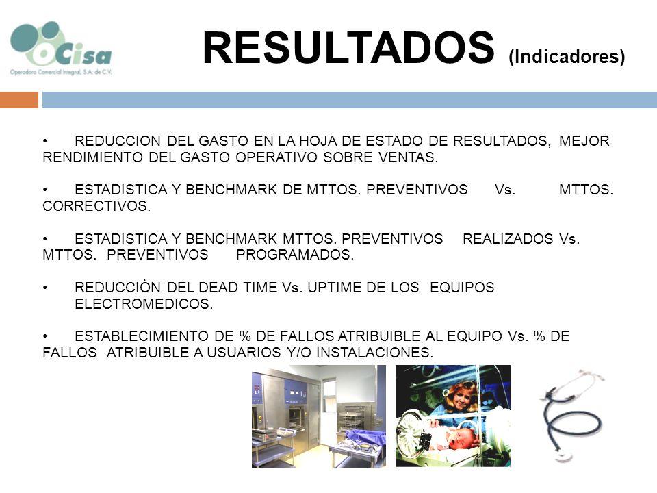 MONTOS TOTALES DEL GASTO CORRESPONDIENTE AL SERVICIO Y SOPORTE DE LOS EQUIPOS E INFRAESTRUCTURA (GENERACION DE PRESUPUESTOS).