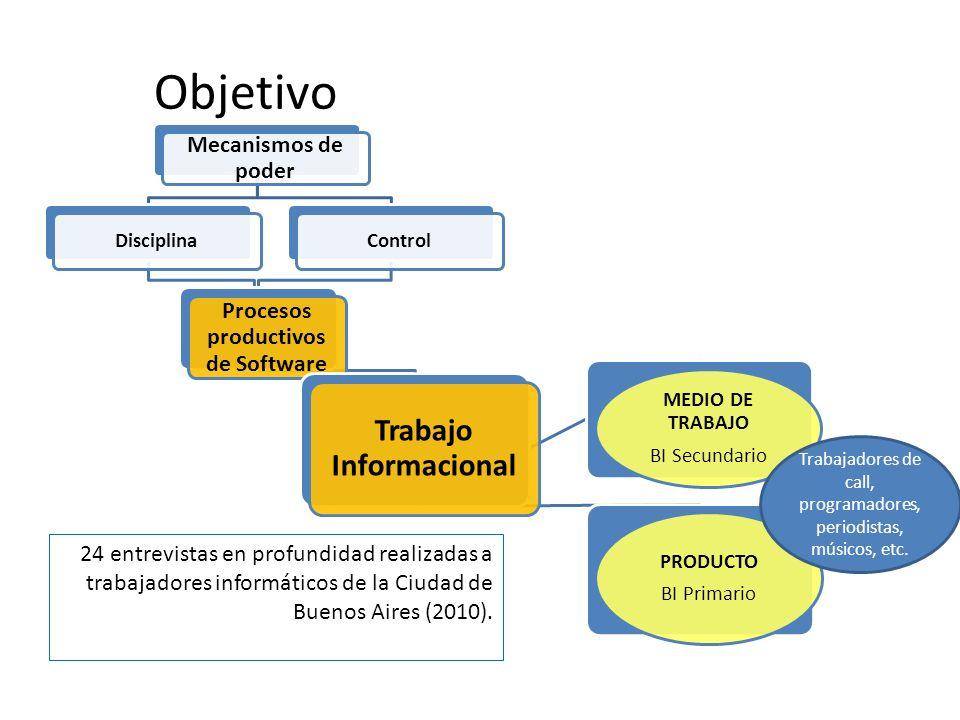 Objetivo Mecanismos de poder DisciplinaControl Procesos productivos de Software Trabajo Informacional MEDIO DE TRABAJO BI Secundario PRODUCTO BI Prima