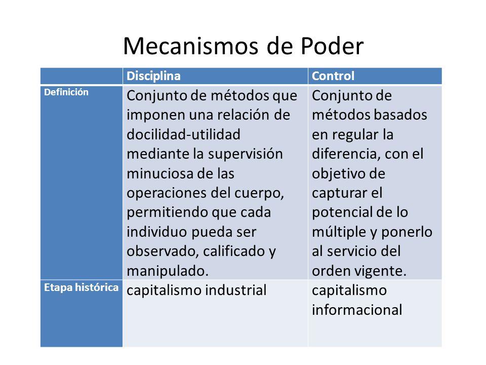 Mecanismos de Poder DisciplinaControl Definición Conjunto de métodos que imponen una relación de docilidad-utilidad mediante la supervisión minuciosa