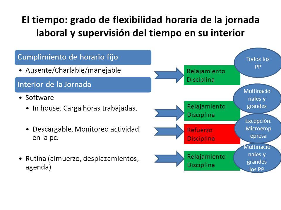 El tiempo: grado de flexibilidad horaria de la jornada laboral y supervisión del tiempo en su interior Cumplimiento de horario fijo Ausente/Charlable/