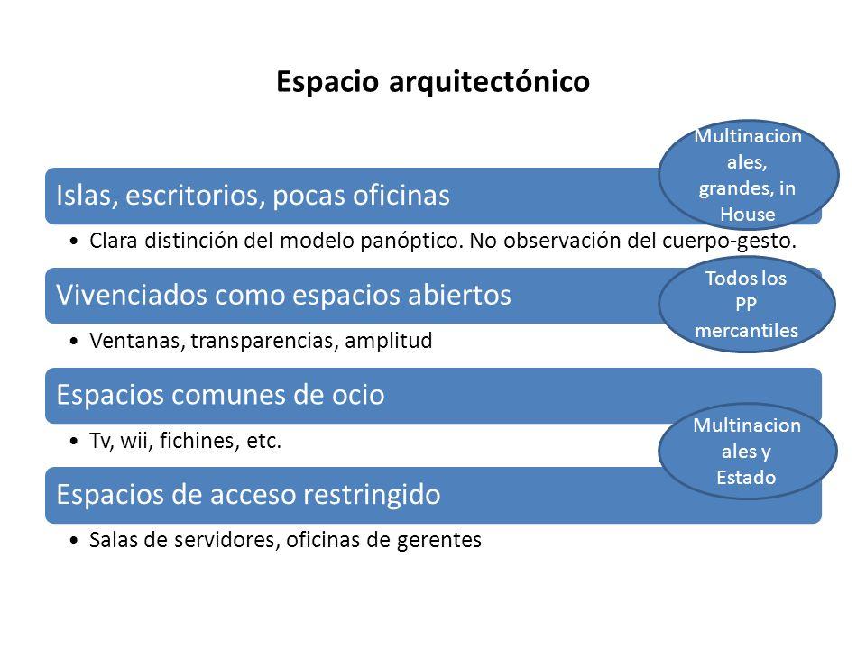 Espacio arquitectónico Islas, escritorios, pocas oficinas Clara distinción del modelo panóptico. No observación del cuerpo-gesto. Vivenciados como esp