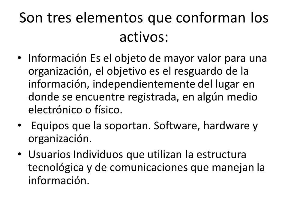 Son tres elementos que conforman los activos: Información Es el objeto de mayor valor para una organización, el objetivo es el resguardo de la informa