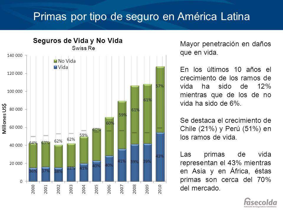 Primas por tipo de seguro en América Latina Seguros de Vida y No Vida Swiss Re Mayor penetración en daños que en vida. En los últimos 10 años el creci