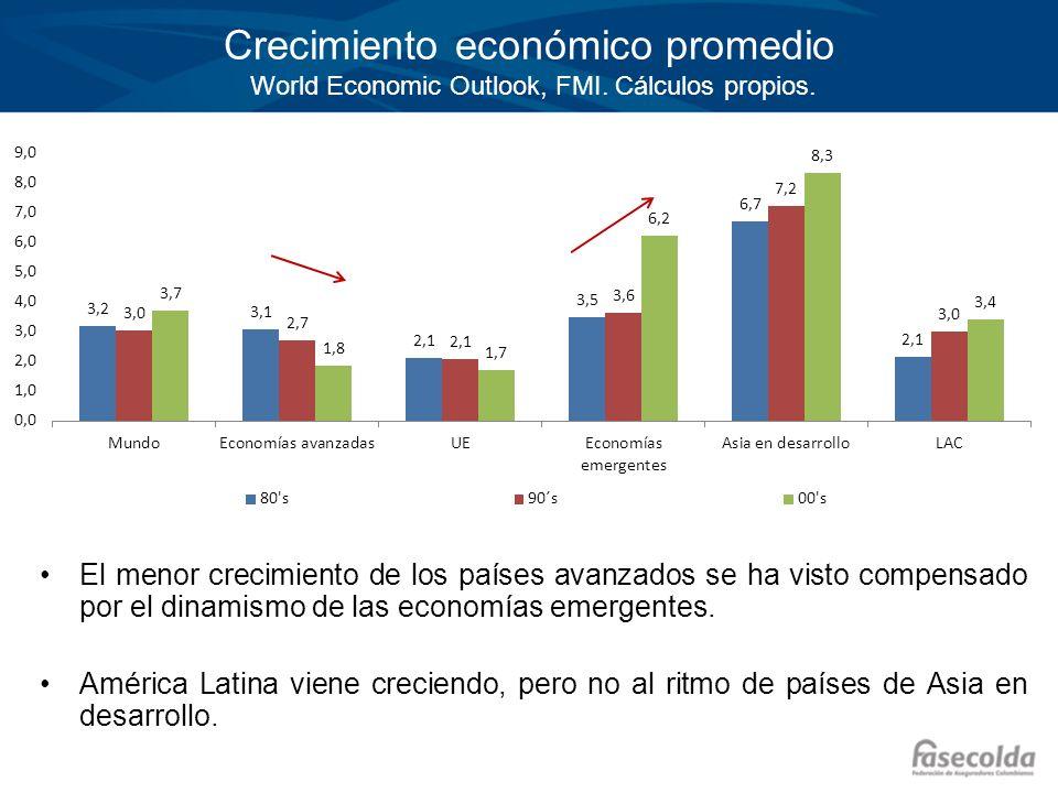 Crecimiento económico promedio World Economic Outlook, FMI. Cálculos propios. El menor crecimiento de los países avanzados se ha visto compensado por