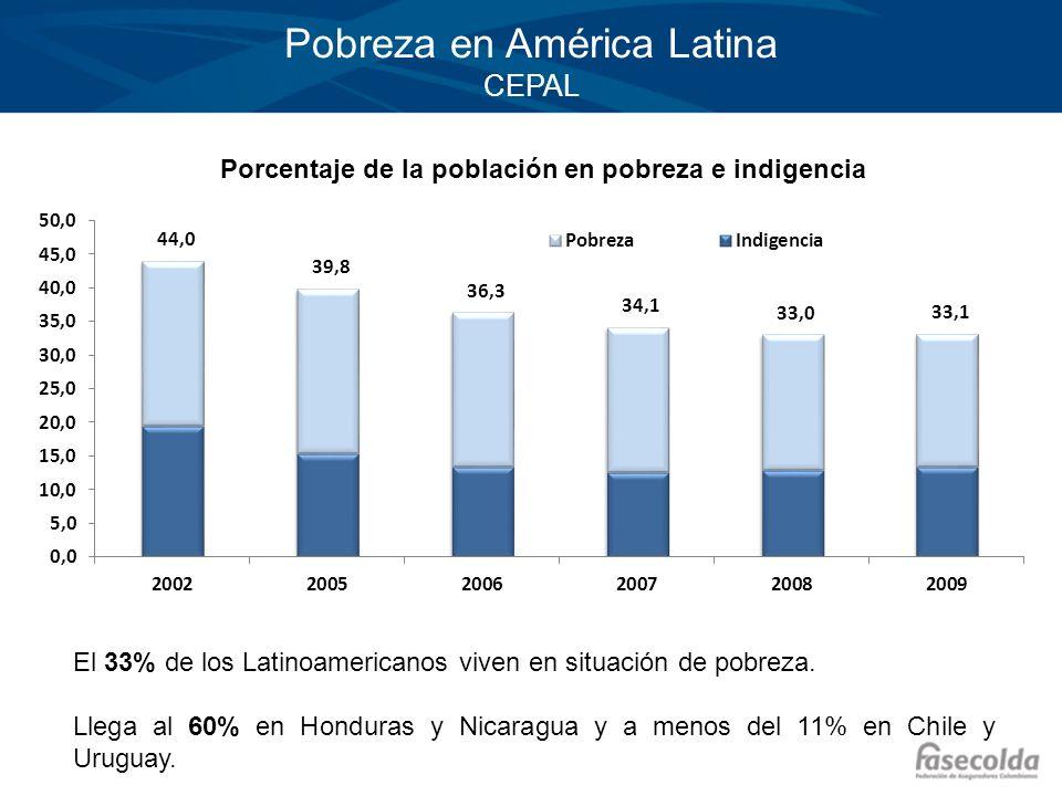 Pobreza en América Latina CEPAL Porcentaje de la población en pobreza e indigencia El 33% de los Latinoamericanos viven en situación de pobreza. Llega