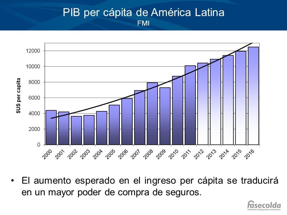 PIB per cápita de América Latina FMI El aumento esperado en el ingreso per cápita se traducirá en un mayor poder de compra de seguros.