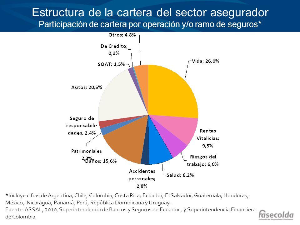 Estructura de la cartera del sector asegurador Participación de cartera por operación y/o ramo de seguros* *Incluye cifras de Argentina, Chile, Colomb
