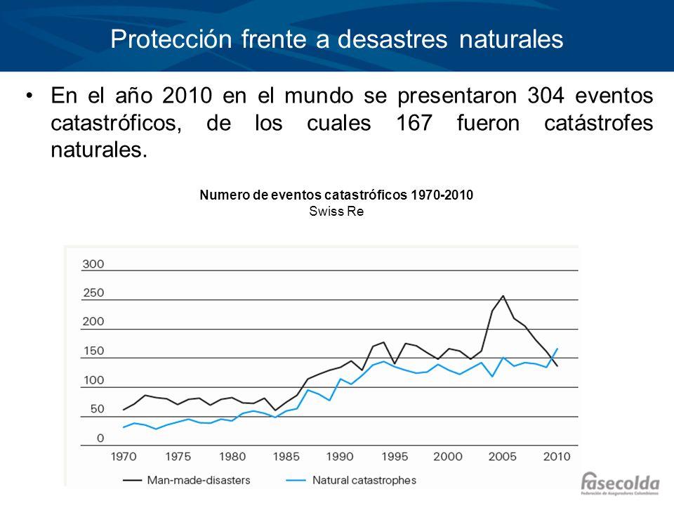 Protección frente a desastres naturales En el año 2010 en el mundo se presentaron 304 eventos catastróficos, de los cuales 167 fueron catástrofes natu